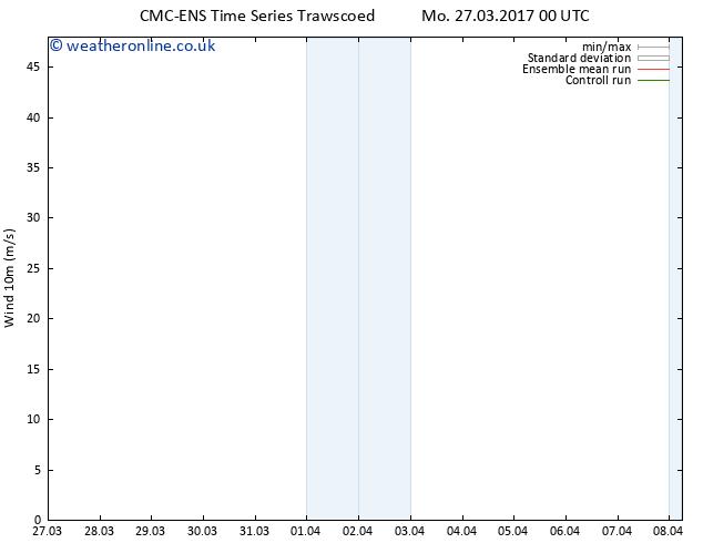 Surface wind CMC TS Mo 27.03.2017 12 GMT