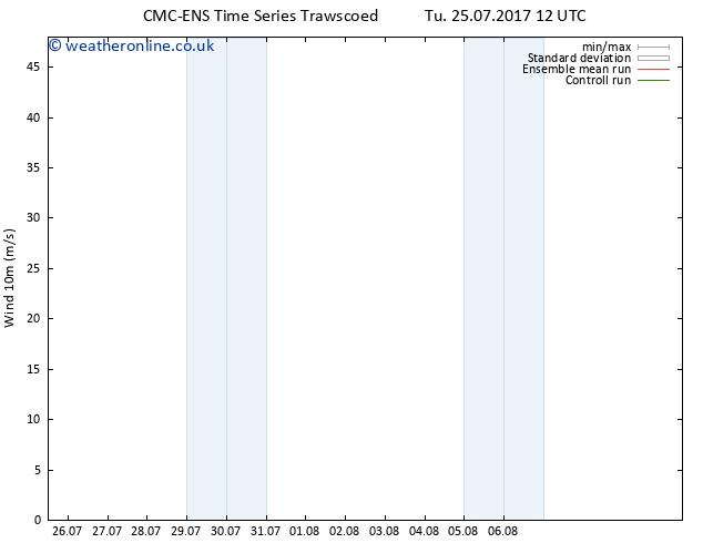 Surface wind CMC TS Tu 25.07.2017 12 GMT
