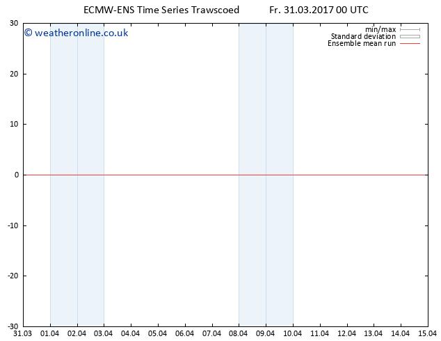Temp. 850 hPa ECMWFTS Sa 01.04.2017 00 GMT