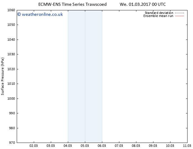 Surface pressure ECMWFTS Tu 07.03.2017 00 GMT