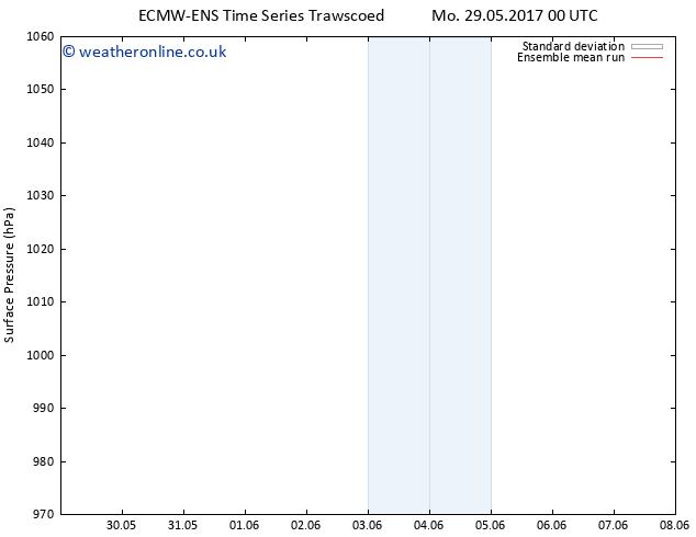 Surface pressure ECMWFTS Tu 30.05.2017 00 GMT