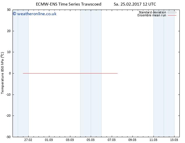 Temp. 850 hPa ECMWFTS Th 02.03.2017 12 GMT