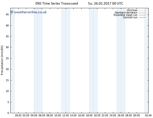 Precipitation GEFS TS Su 26.02.2017 06 GMT