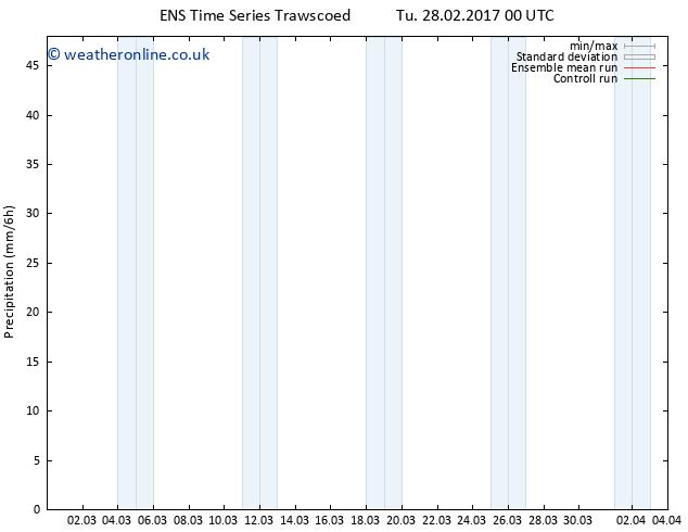 Precipitation GEFS TS Sa 04.03.2017 00 GMT