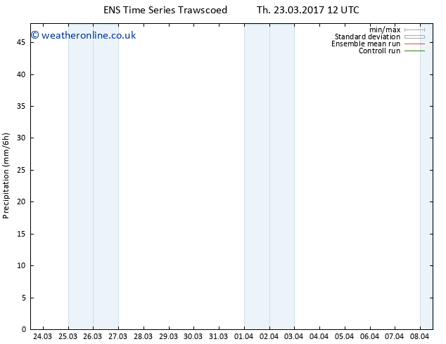 Precipitation GEFS TS Su 26.03.2017 12 GMT