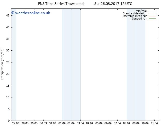 Precipitation GEFS TS We 29.03.2017 00 GMT