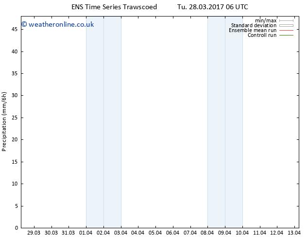 Precipitation GEFS TS Th 30.03.2017 06 GMT