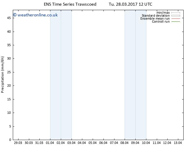 Precipitation GEFS TS Tu 28.03.2017 18 GMT