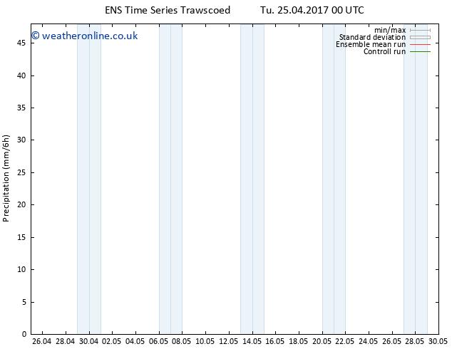 Precipitation GEFS TS Th 27.04.2017 00 GMT
