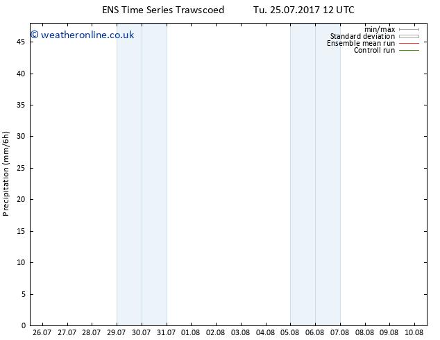 Precipitation GEFS TS Fr 28.07.2017 12 GMT