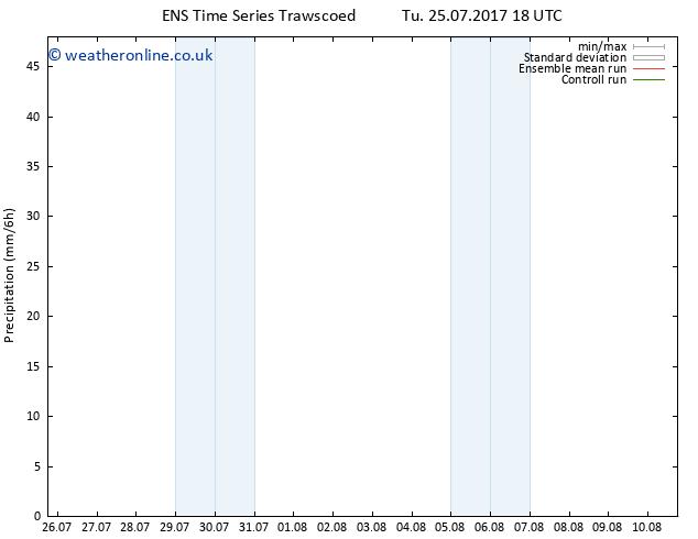 Precipitation GEFS TS We 26.07.2017 00 GMT