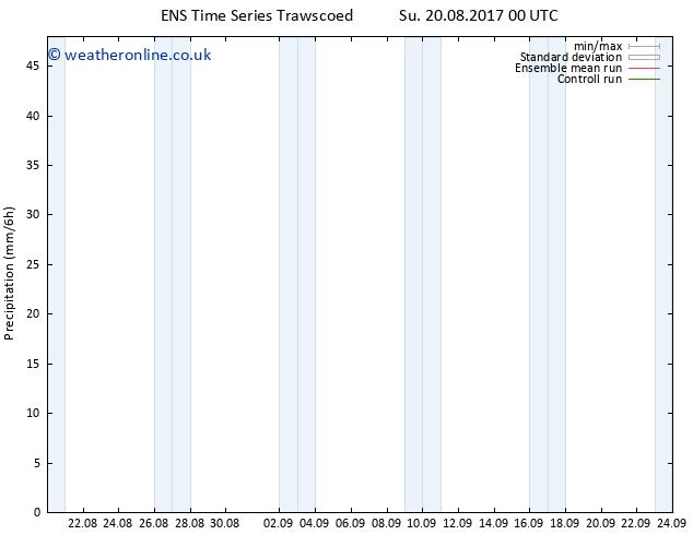 Precipitation GEFS TS Su 20.08.2017 06 GMT