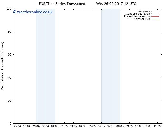 Precipitation accum. GEFS TS Sa 29.04.2017 12 GMT
