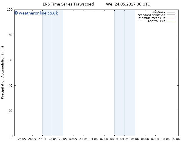 Precipitation accum. GEFS TS We 24.05.2017 12 GMT