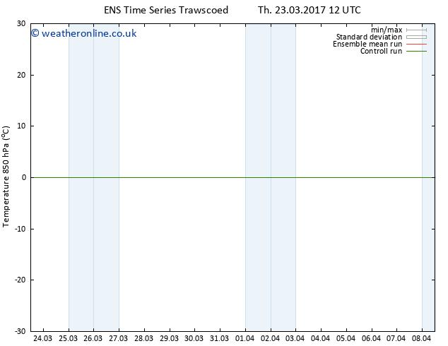 Temp. 850 hPa GEFS TS Sa 08.04.2017 00 GMT