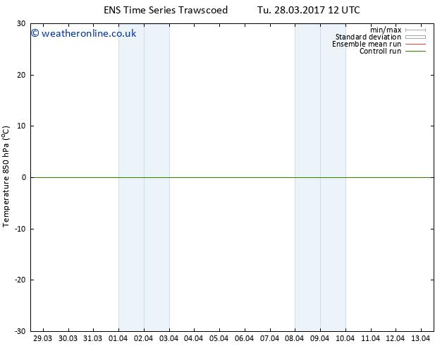 Temp. 850 hPa GEFS TS Mo 03.04.2017 06 GMT