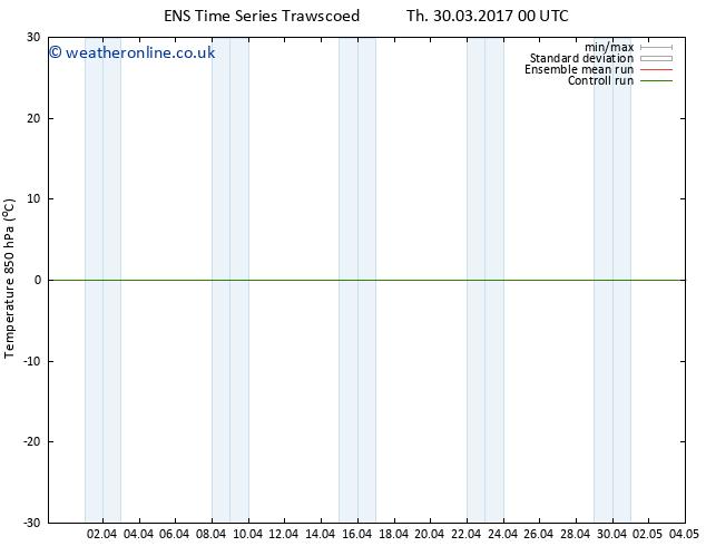 Temp. 850 hPa GEFS TS Th 30.03.2017 12 GMT