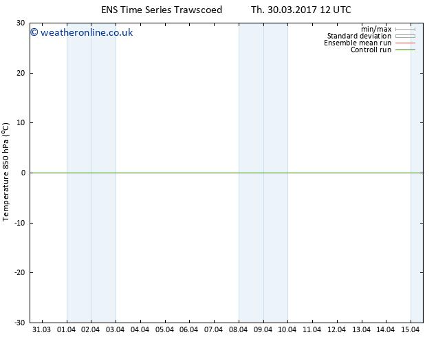 Temp. 850 hPa GEFS TS Fr 31.03.2017 12 GMT