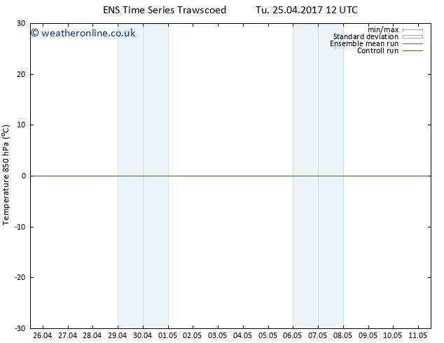 Temp. 850 hPa GEFS TS Tu 25.04.2017 18 GMT
