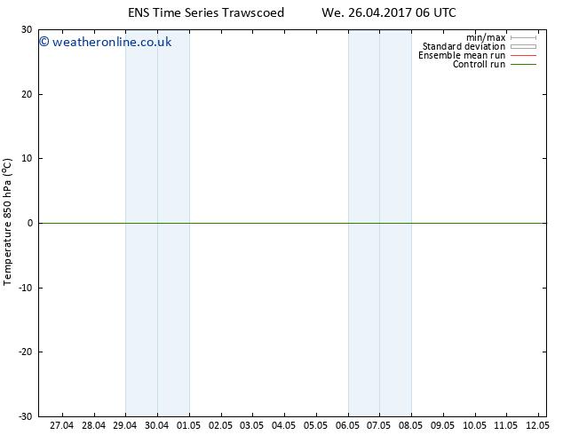 Temp. 850 hPa GEFS TS Fr 28.04.2017 12 GMT