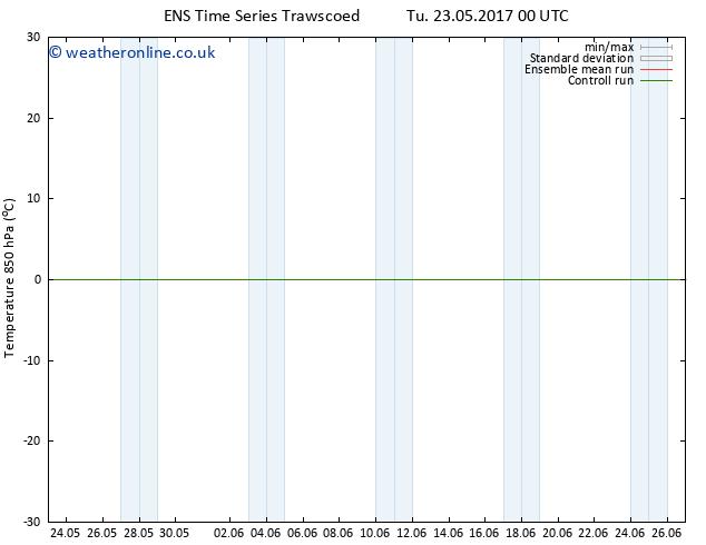 Temp. 850 hPa GEFS TS Sa 27.05.2017 06 GMT