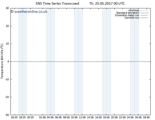 Temp. 850 hPa GEFS TS Fr 26.05.2017 12 GMT