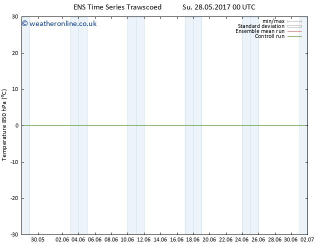 Temp. 850 hPa GEFS TS Su 28.05.2017 06 GMT