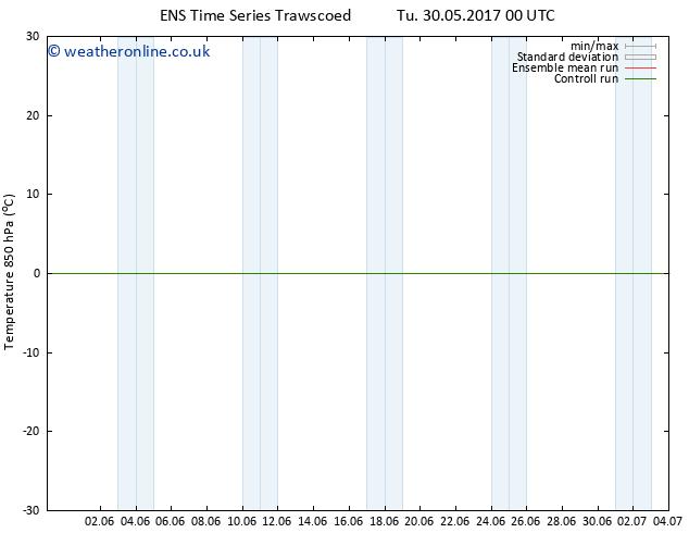 Temp. 850 hPa GEFS TS Tu 30.05.2017 06 GMT
