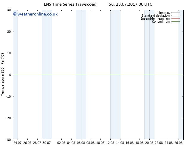 Temp. 850 hPa GEFS TS Fr 28.07.2017 00 GMT