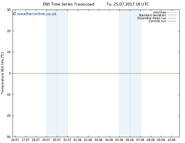 Temp. 850 hPa GEFS TS Tu 25.07.2017 18 GMT