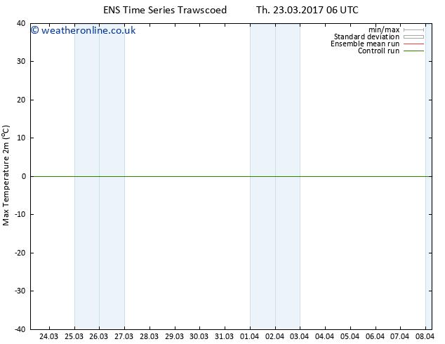 Temperature High (2m) GEFS TS Th 30.03.2017 00 GMT