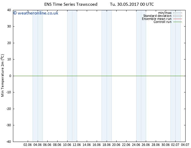 Temperature Low (2m) GEFS TS Tu 30.05.2017 06 GMT