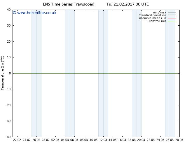 Temperature (2m) GEFS TS Tu 21.02.2017 00 GMT
