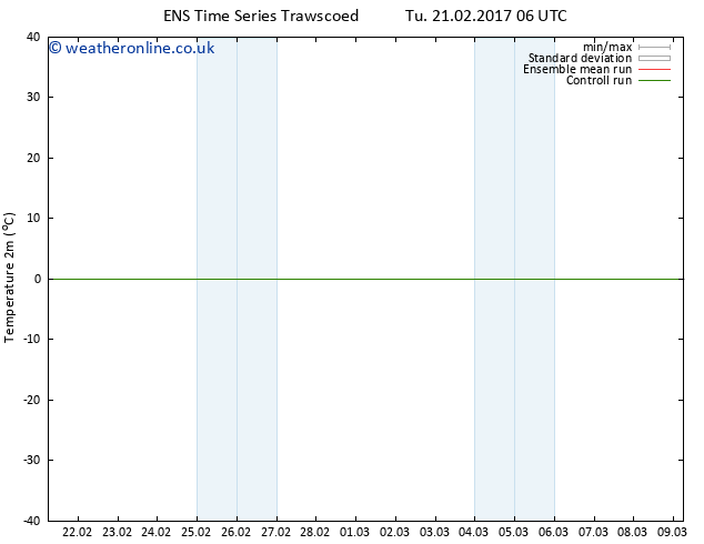 Temperature (2m) GEFS TS We 22.02.2017 12 GMT
