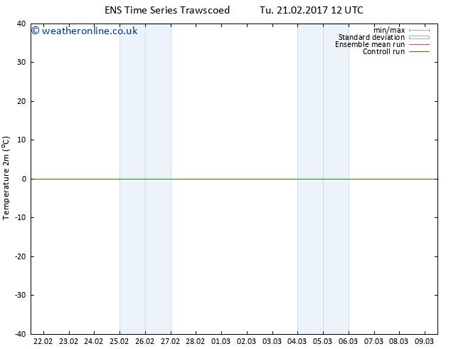 Temperature (2m) GEFS TS Fr 24.02.2017 00 GMT
