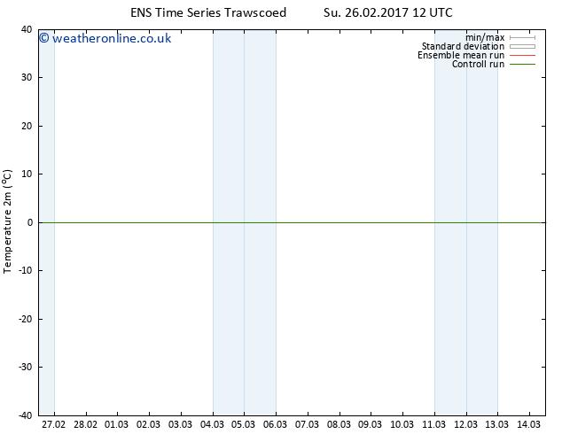 Temperature (2m) GEFS TS Th 02.03.2017 00 GMT