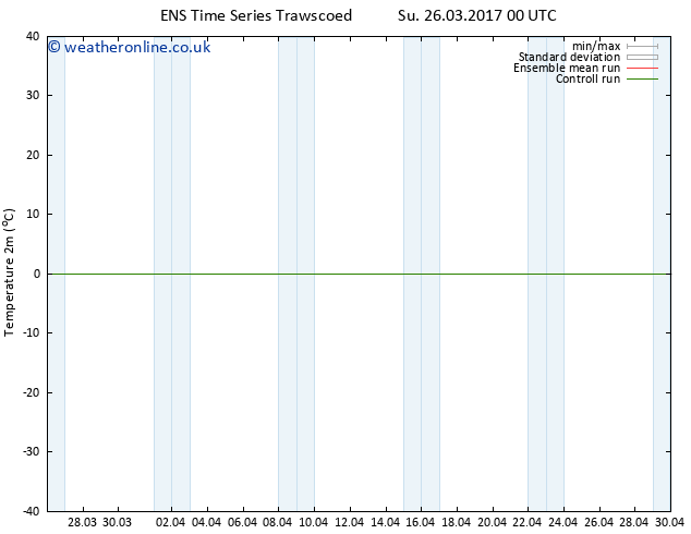 Temperature (2m) GEFS TS Su 26.03.2017 00 GMT