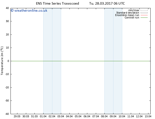Temperature (2m) GEFS TS Th 30.03.2017 12 GMT
