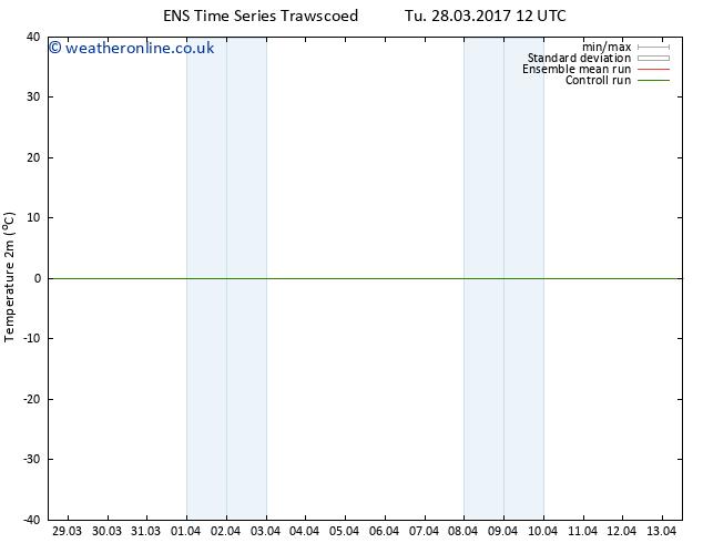 Temperature (2m) GEFS TS We 29.03.2017 06 GMT