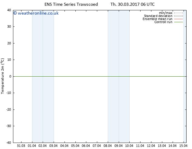 Temperature (2m) GEFS TS Su 02.04.2017 18 GMT
