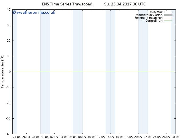 Temperature (2m) GEFS TS Th 27.04.2017 00 GMT