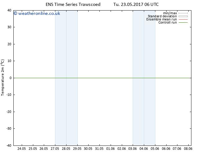 Temperature (2m) GEFS TS Th 08.06.2017 06 GMT