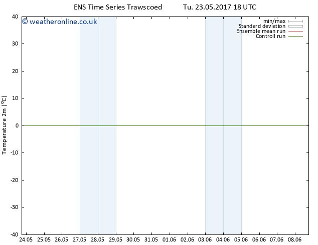Temperature (2m) GEFS TS Tu 30.05.2017 18 GMT