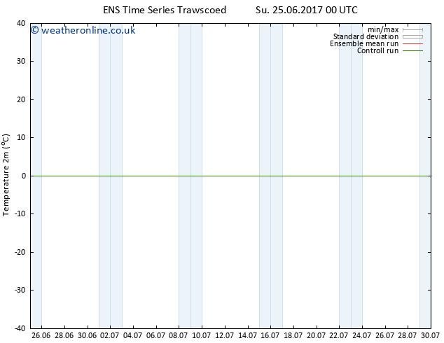 Temperature (2m) GEFS TS Fr 30.06.2017 18 GMT
