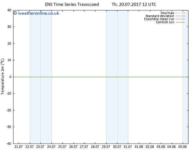 Temperature (2m) GEFS TS Th 20.07.2017 18 GMT