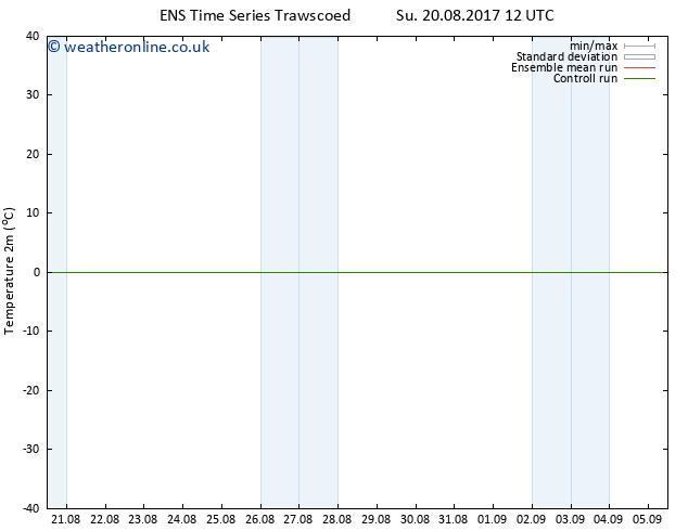 Temperature (2m) GEFS TS Th 24.08.2017 12 GMT