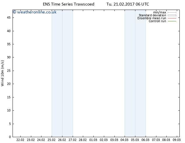 Surface wind GEFS TS Tu 21.02.2017 06 GMT