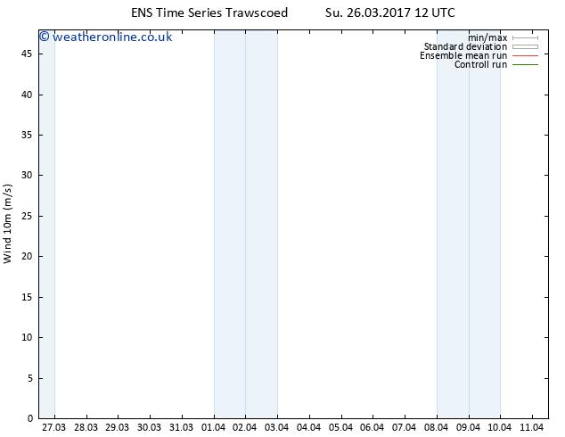 Surface wind GEFS TS Su 02.04.2017 18 GMT