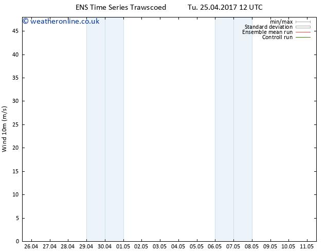 Surface wind GEFS TS Fr 28.04.2017 00 GMT