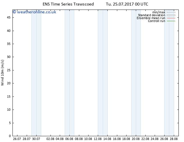 Surface wind GEFS TS Mo 31.07.2017 00 GMT
